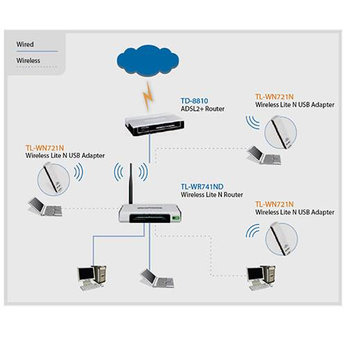 Adaptador Wireless USB 150Mbps WN721N - TP-Link