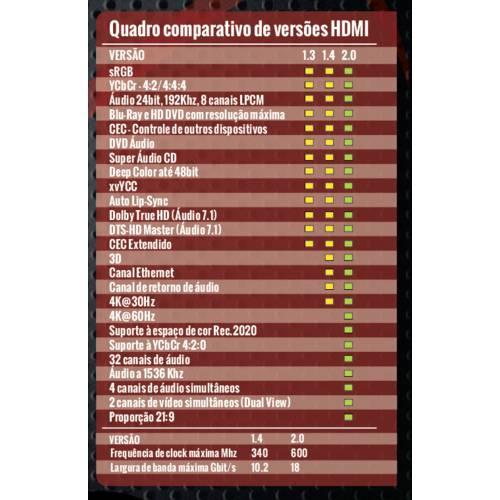 Cabo Hdmi 2.0 Ultra Hd 4k 3d 10 Metros