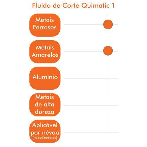 Fluido de Corte Quimatic 1 5l Tapmatic